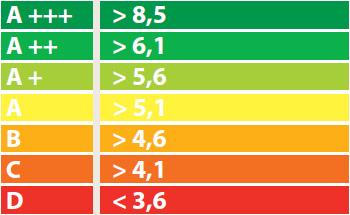 класс эффективности режим охлаждения