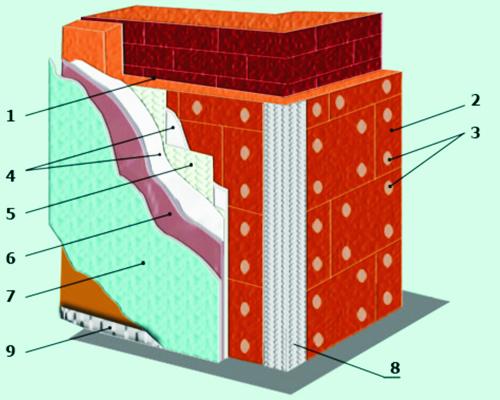 многослойная конструкция стены