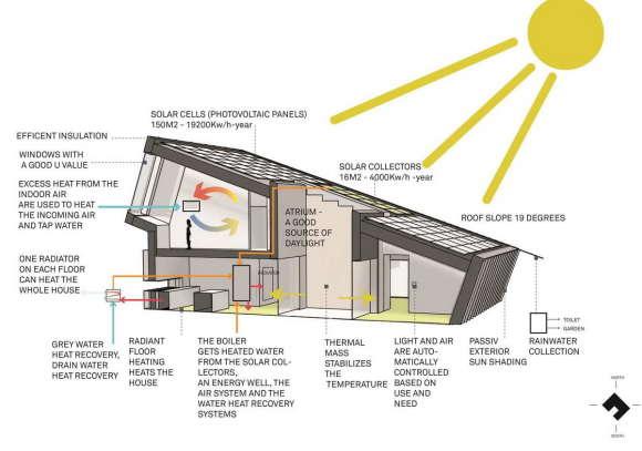 альтернативное энергообеспечение дома