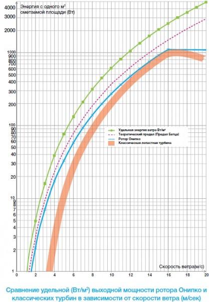 график зависимостей