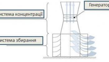 Уникальная ветроустановка украинского ученого.