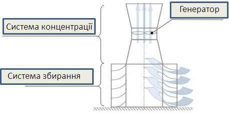 схема башенной ветроустановки