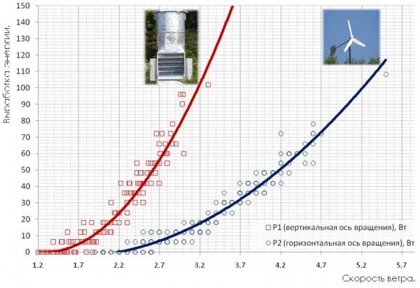 сравнительные характеристики ветрогенераторов