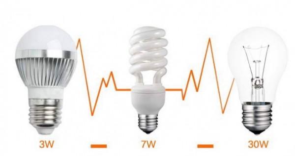 энергоэффективность разного типа ламп