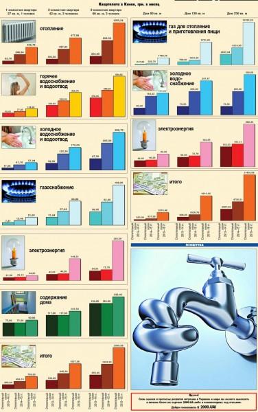 графики и таблицы