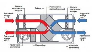 Вентиляционный рекуператор в доме