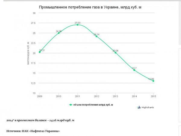 динамика промышленного газопотребления