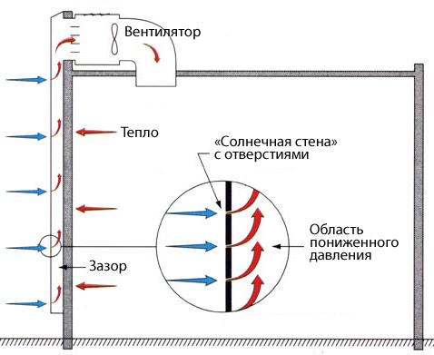 схема работы солнечной стены