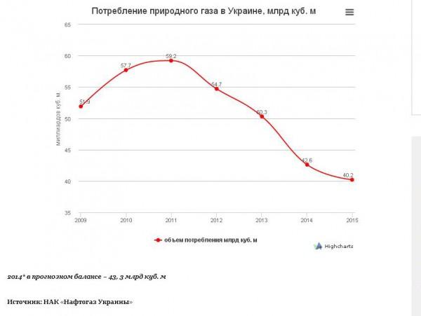 динамика газопотребления в Украине