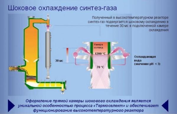 шоковое охлаждение синтез-газа
