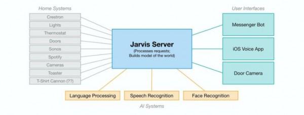 схема построения системы ИИ