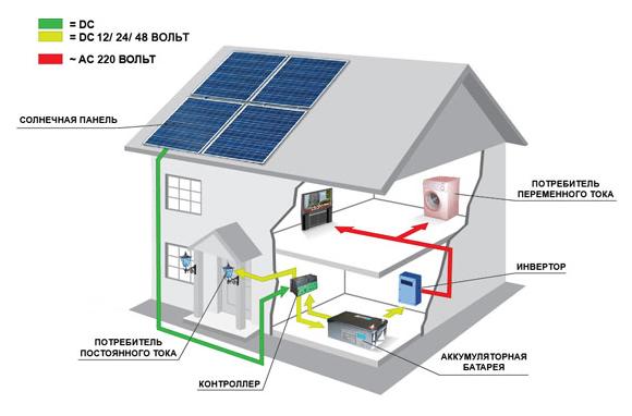 структурная схема солнечной станции