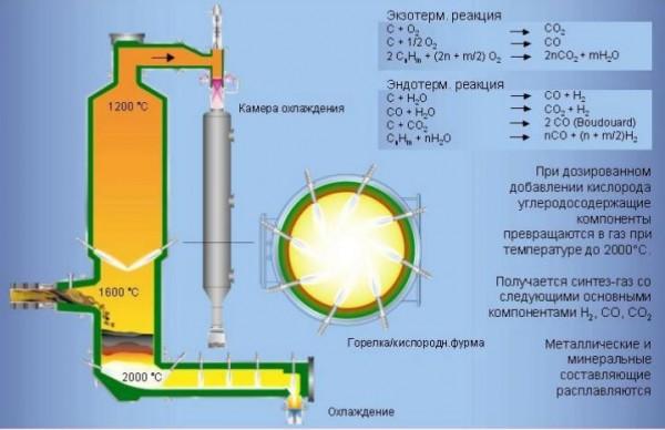 термодинамическая реакция