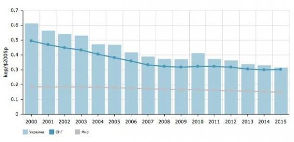 интенсивность потребления энергии на ед ВВП
