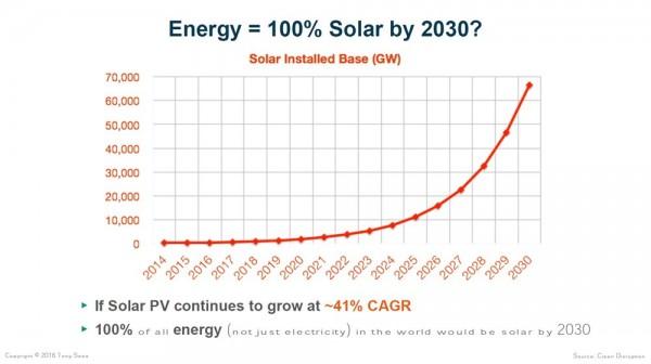 кривая внедрения солнечных технологий
