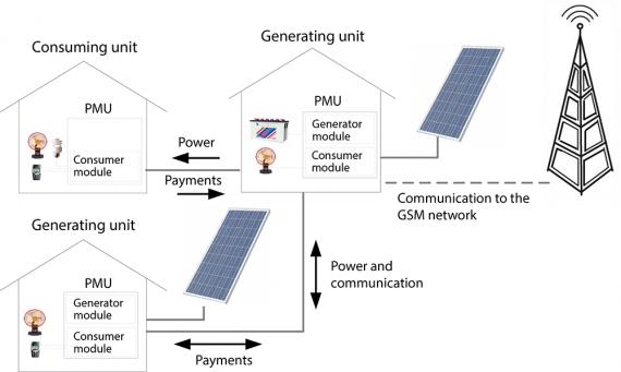 микросети блокчейн солнечные панели