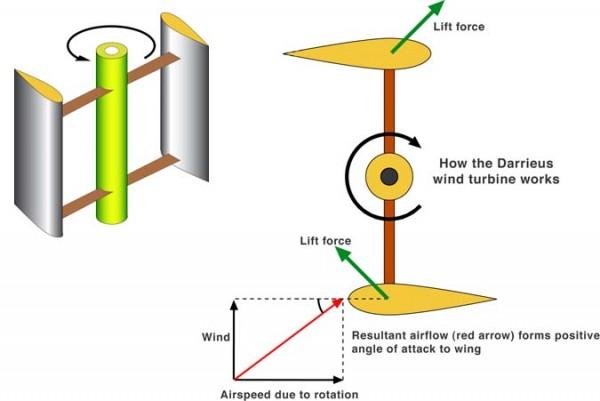 ротор Дарье