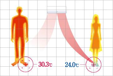 температурный градиент