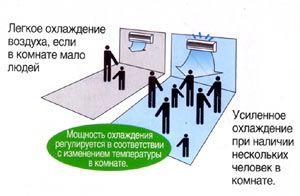 управление мощностью кондиционера