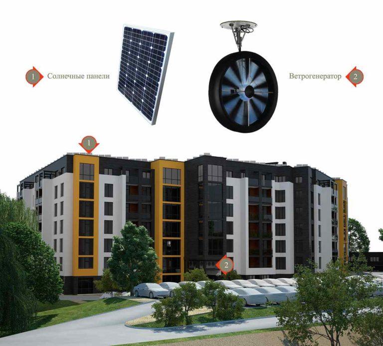 В основе проекта многоквартирного дома лежат два принципа. Это низкое  потребление энергии и генерация собственно энергии.